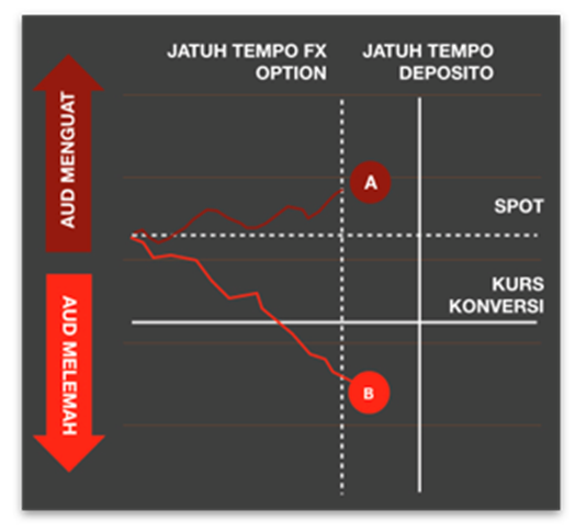 ilustrasi treasury strike currency cimb niaga
